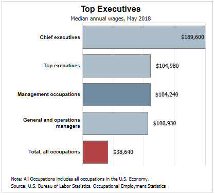 Bar graph with top management executive careers